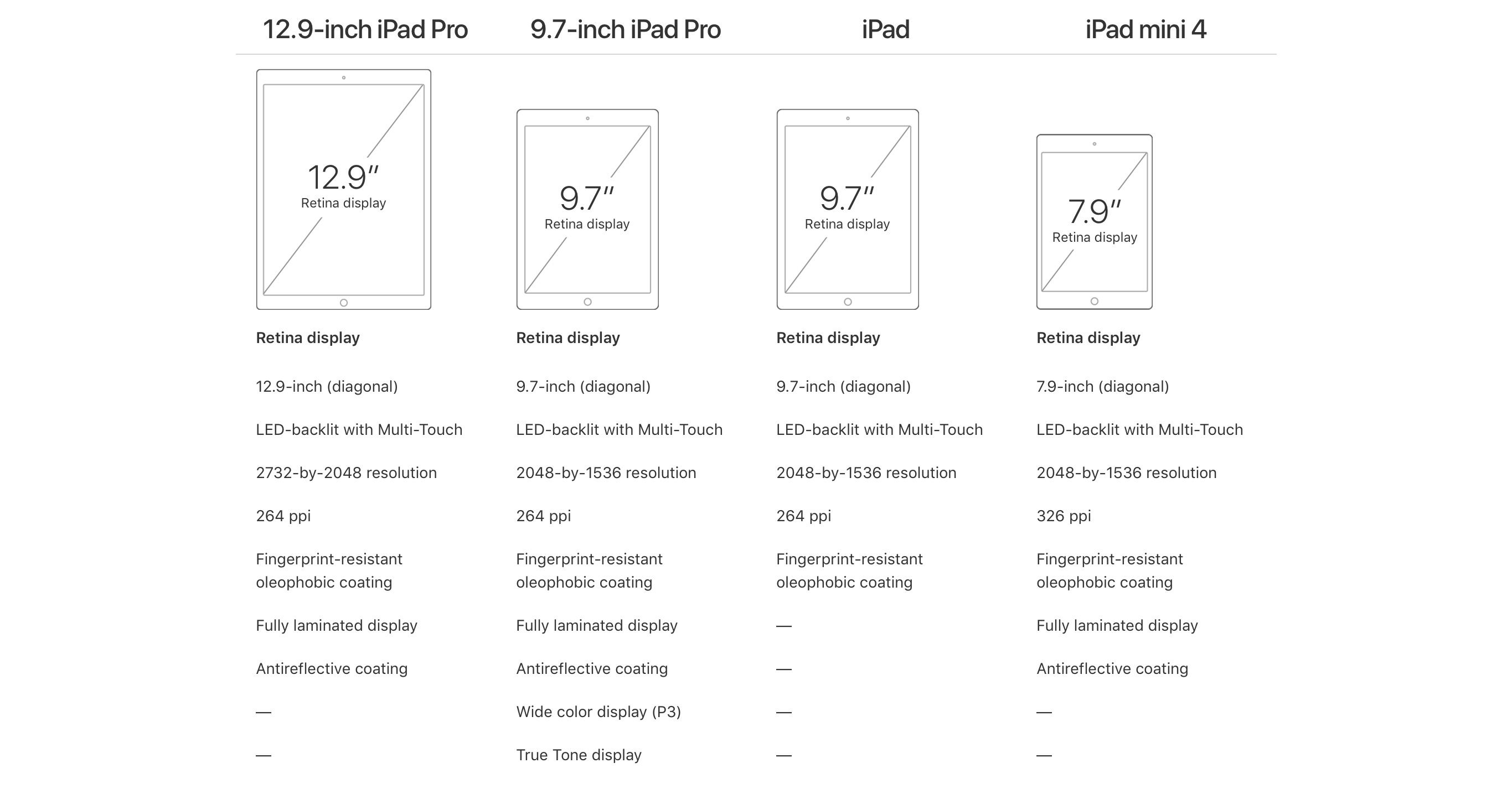 Apple's new iPad lineup.