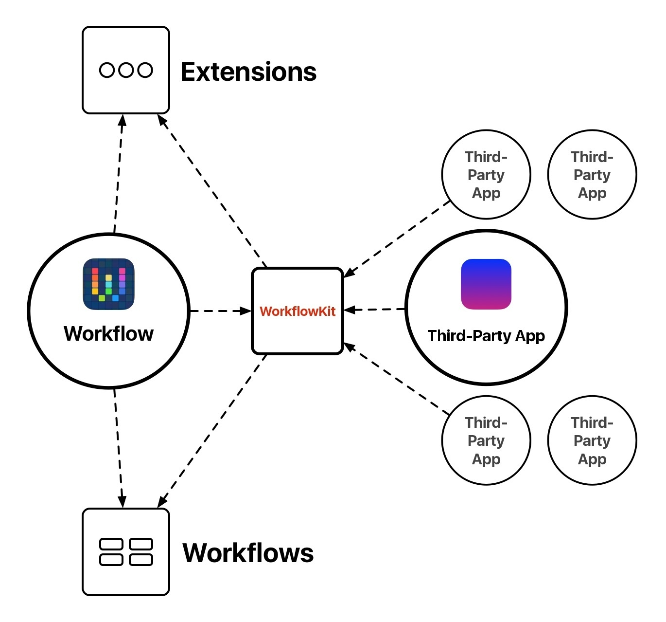 WorkflowKit would be the framework powering the Workflow app and actions from developers.