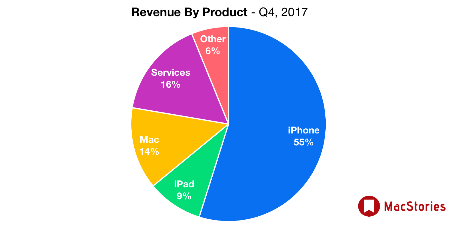 7 IPhone Brings Apple to The Quarter of Increased Sales of Its History