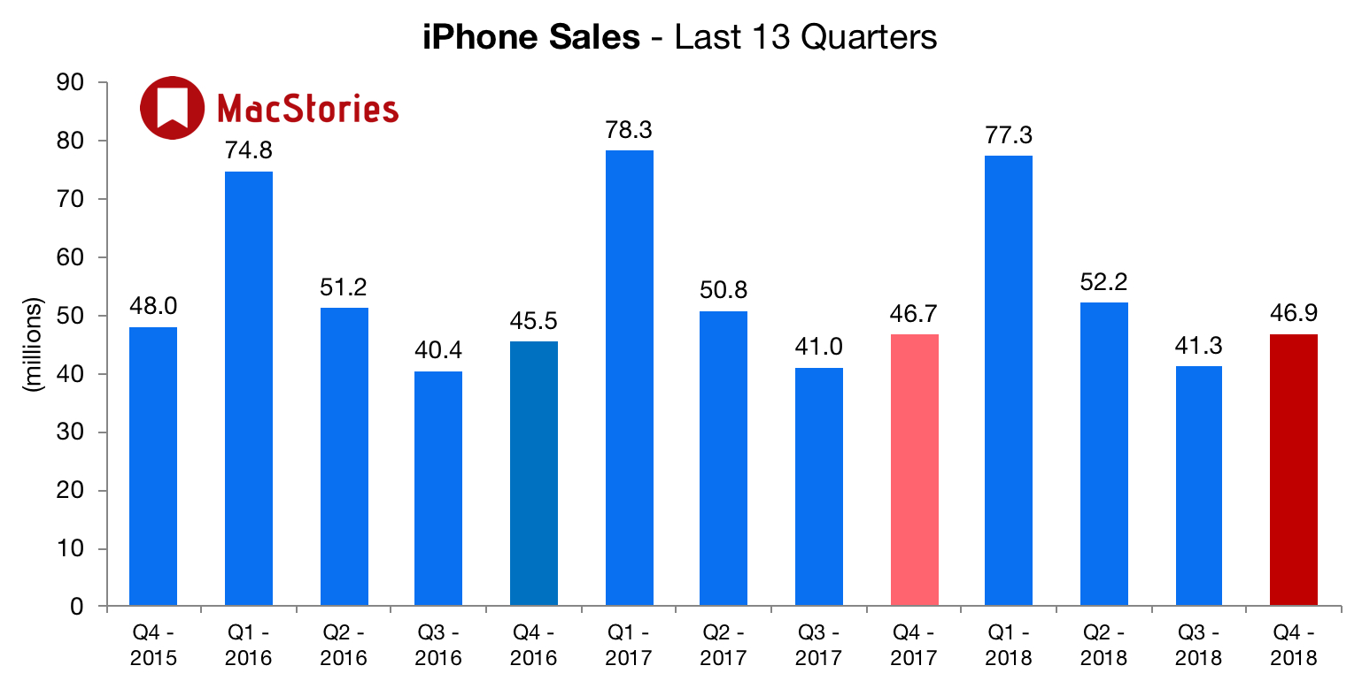 Apple Sold 46.9 Million iPhones in the Last Quarter, Slightly Below Expectations