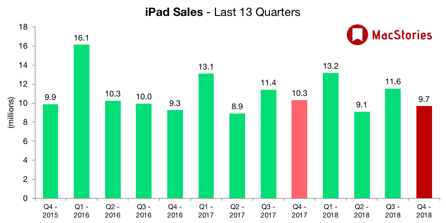 Apple Reports Fourth Quarter Results