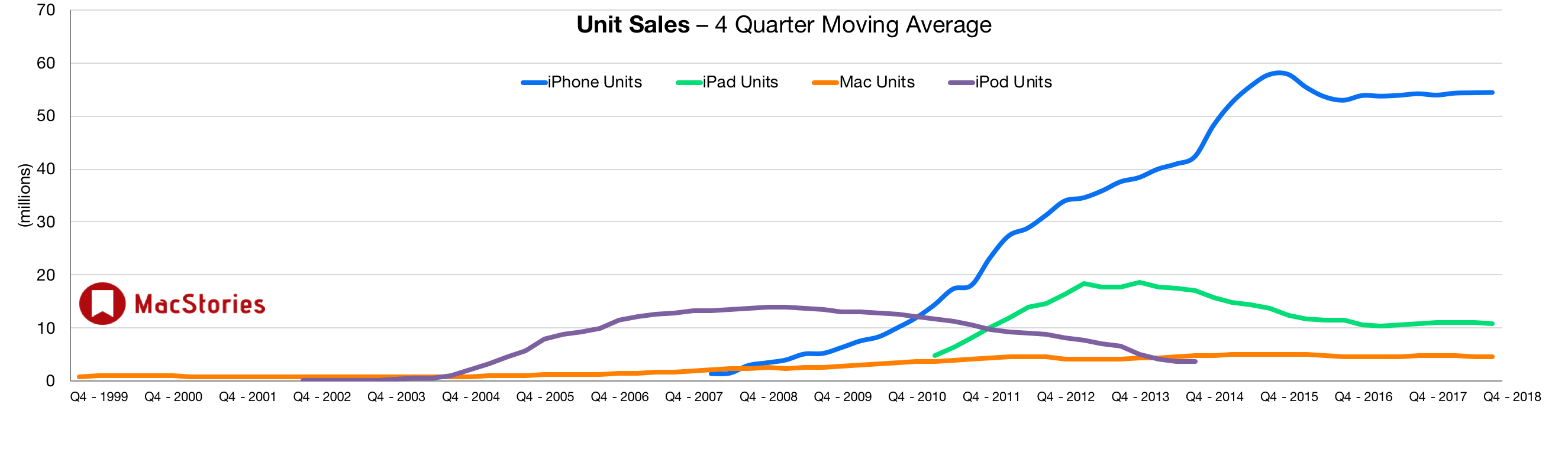 As of the last time Apple reported unit sales, iPad sales were roughly double those of the Mac, but far smaller than the iPhone.